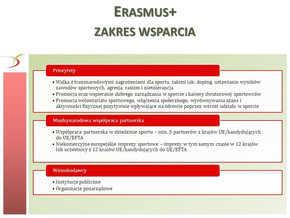 Erasmus+ zakres wsparcia