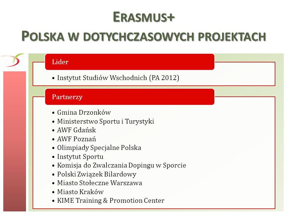 Erasmus+ Polska w dotychczasowych projektach