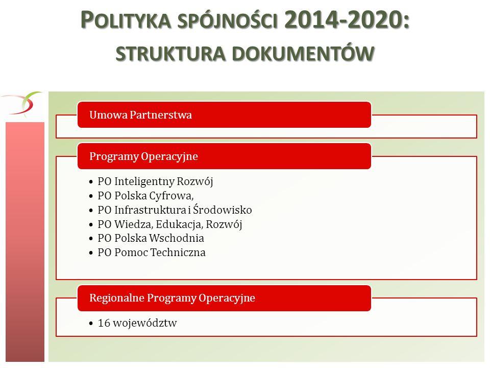 Polityka spójności 2014-2020: struktura dokumentów