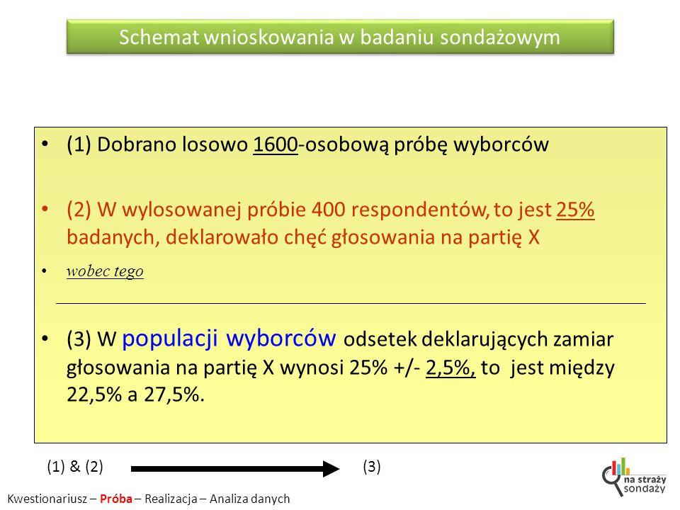 Schemat wnioskowania w badaniu sondażowym