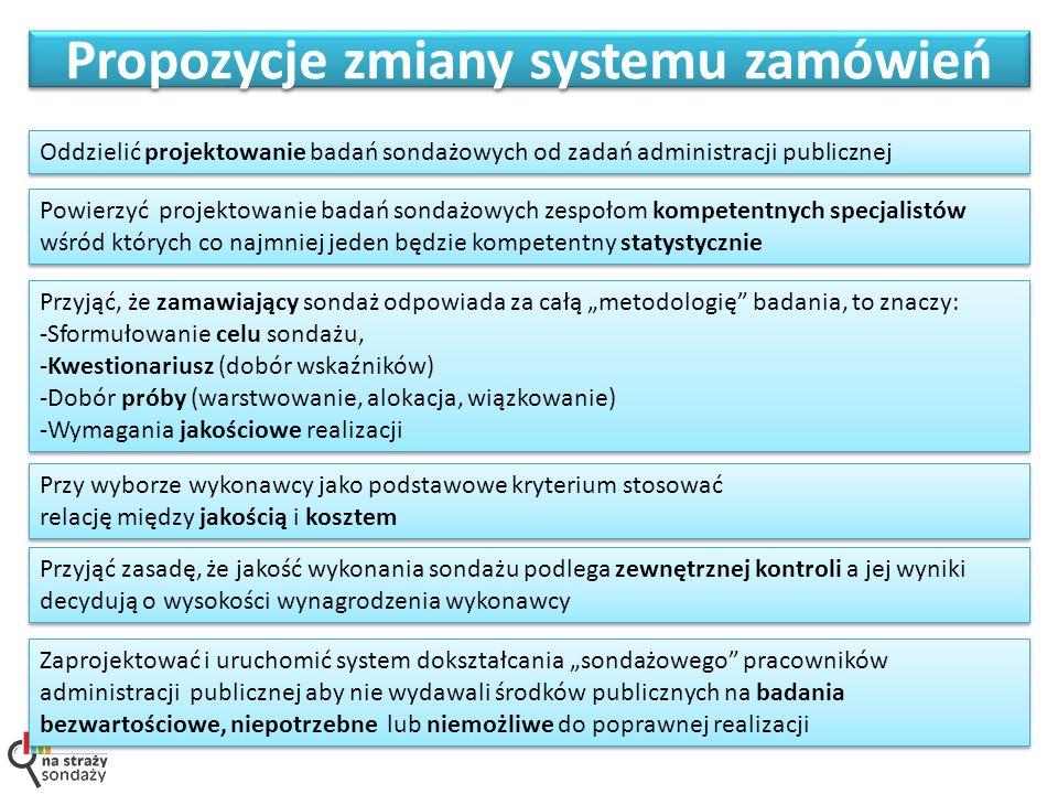 Propozycje zmiany systemu zamówień