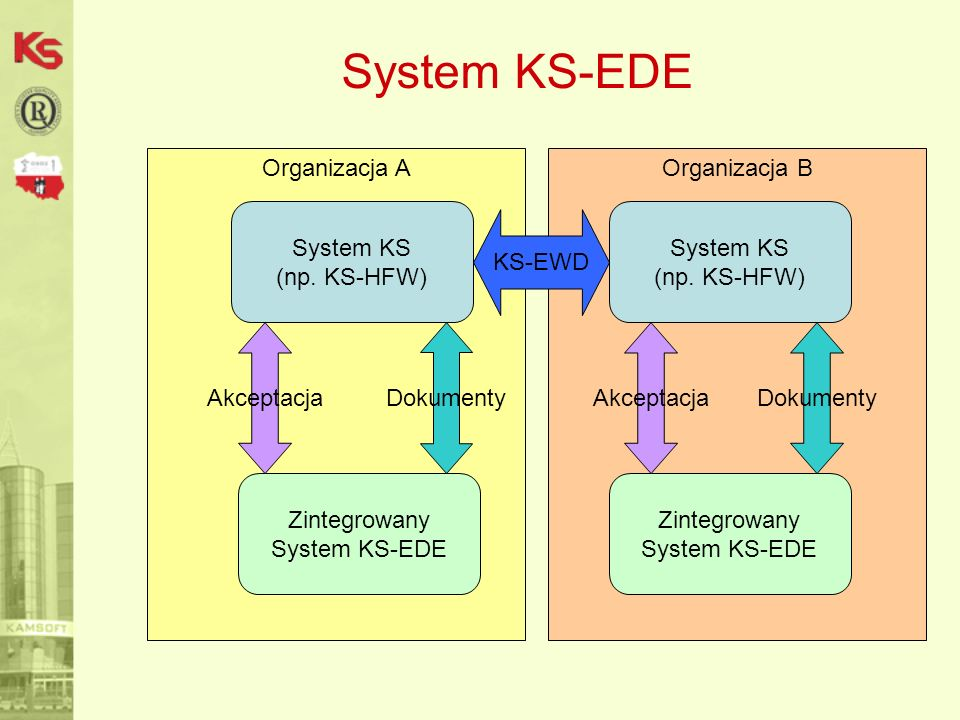 System KS-EDE Organizacja A Organizacja B System KS (np. KS-HFW)