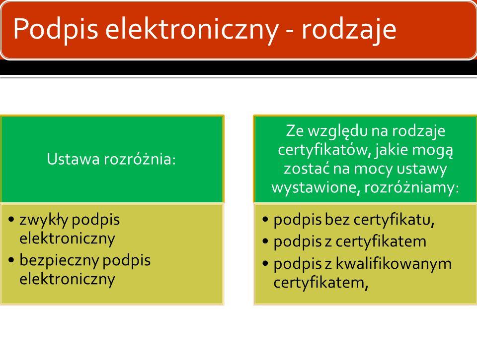 Podpis elektroniczny - rodzaje