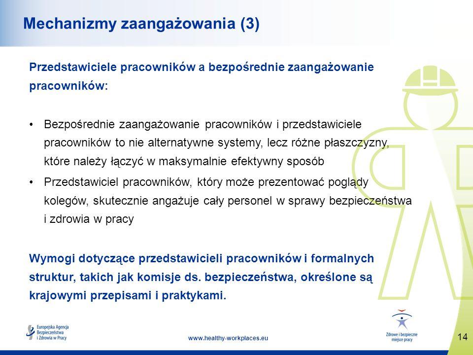 Mechanizmy zaangażowania (3)