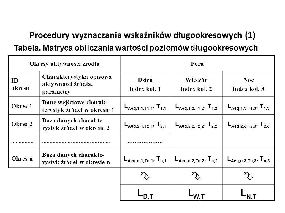 Procedury wyznaczania wskaźników długookresowych (1)