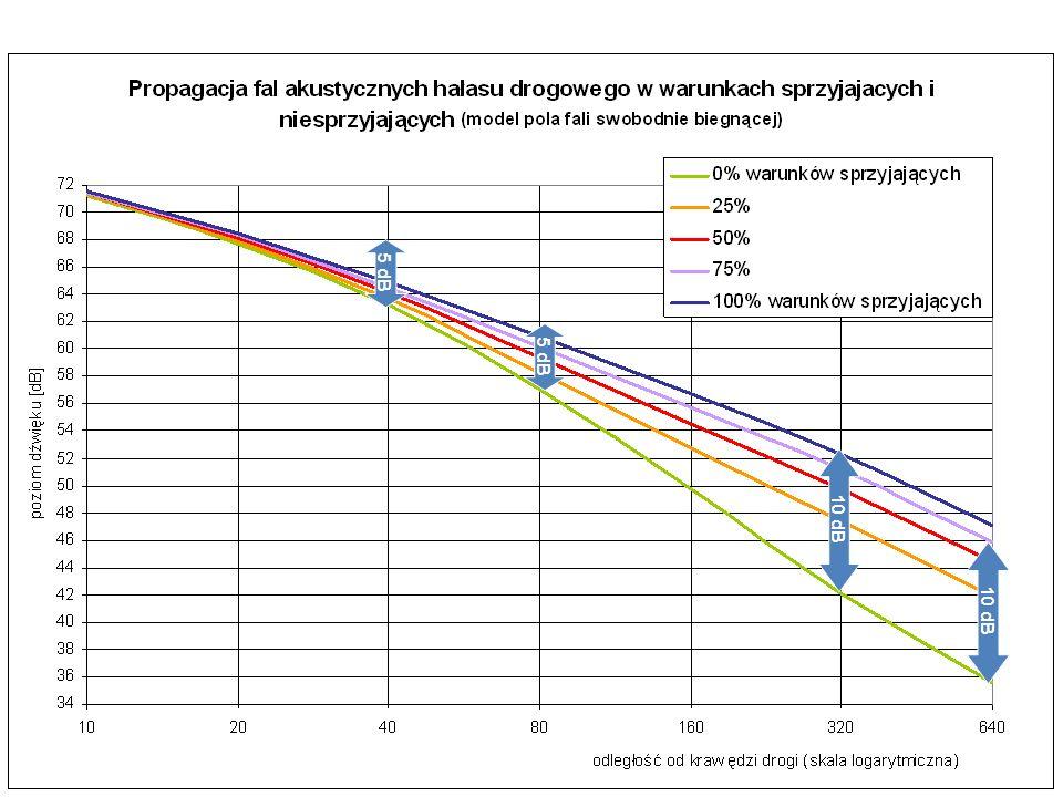 Procedury wyznaczania wskaźników długookresowych (2)