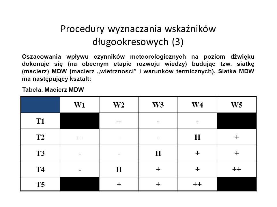 Procedury wyznaczania wskaźników długookresowych (3)