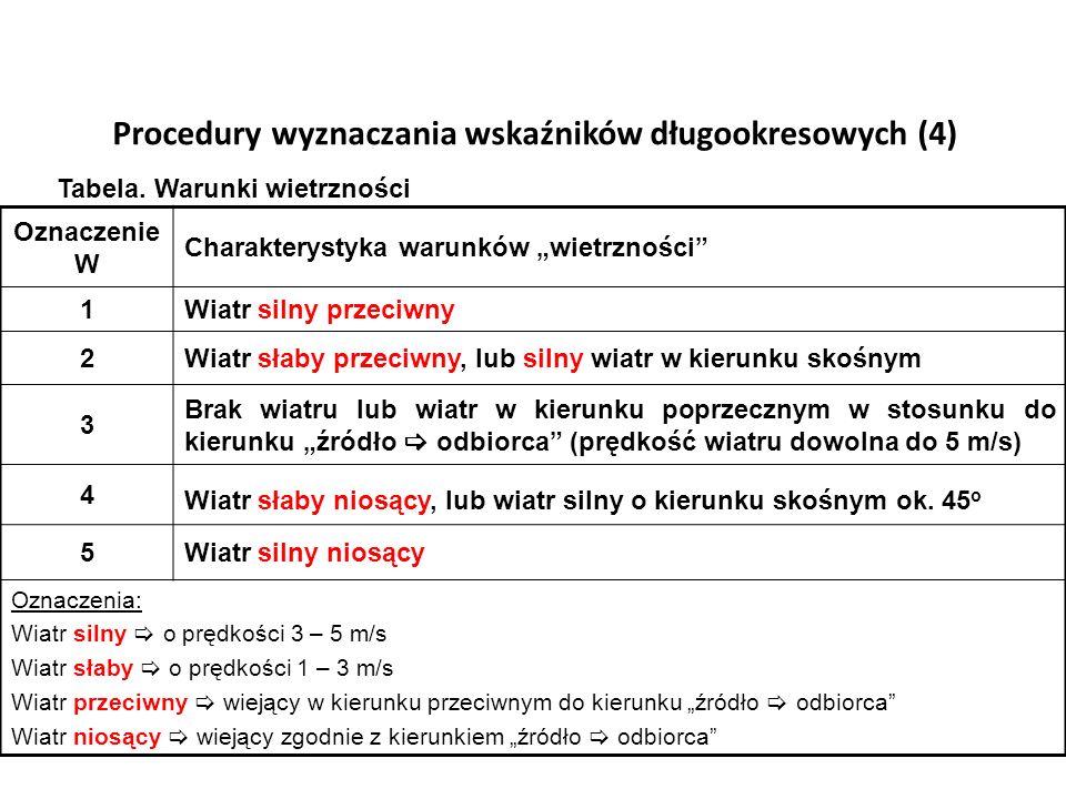 Procedury wyznaczania wskaźników długookresowych (4)
