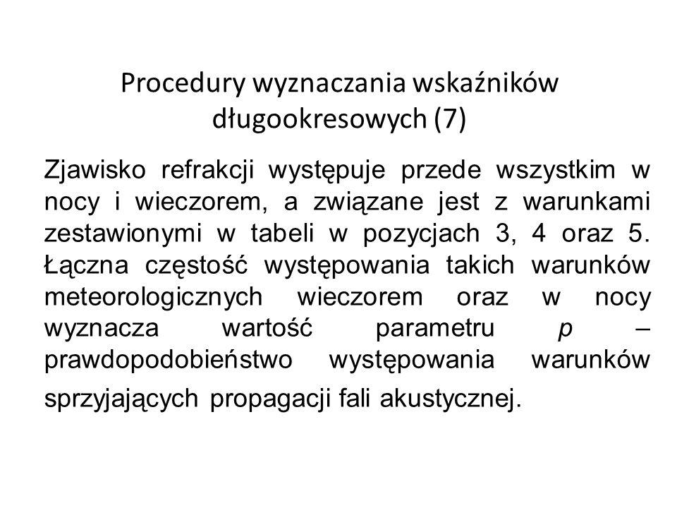 Procedury wyznaczania wskaźników długookresowych (7)