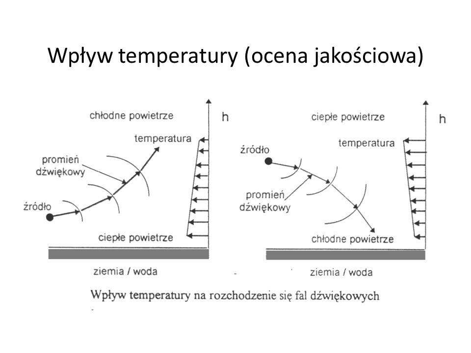 Wpływ temperatury (ocena jakościowa)