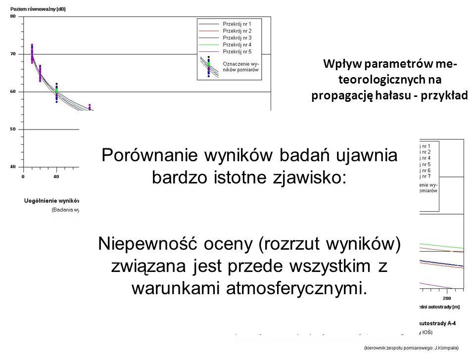 Wpływ parametrów me-teorologicznych na propagację hałasu - przykład