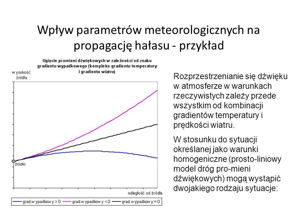 Wpływ parametrów meteorologicznych na propagację hałasu - przykład