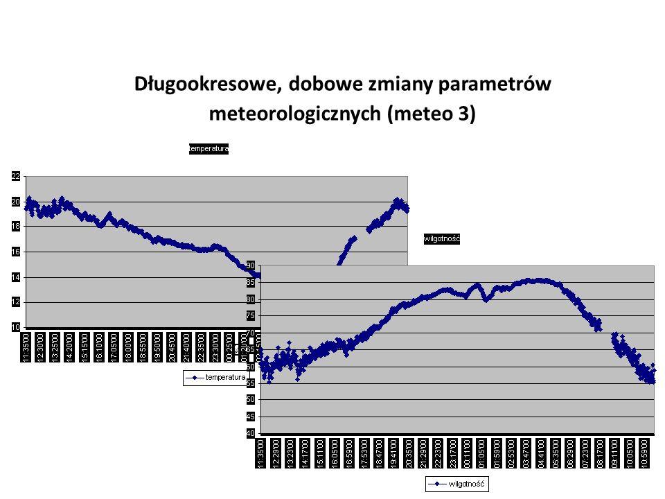 Długookresowe, dobowe zmiany parametrów meteorologicznych (meteo 3)