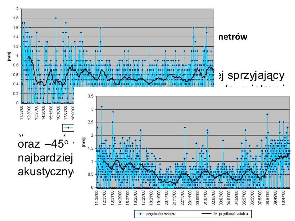 Długookresowe, dobowe zmiany parametrów meteorologicznych (meteo 4.3)