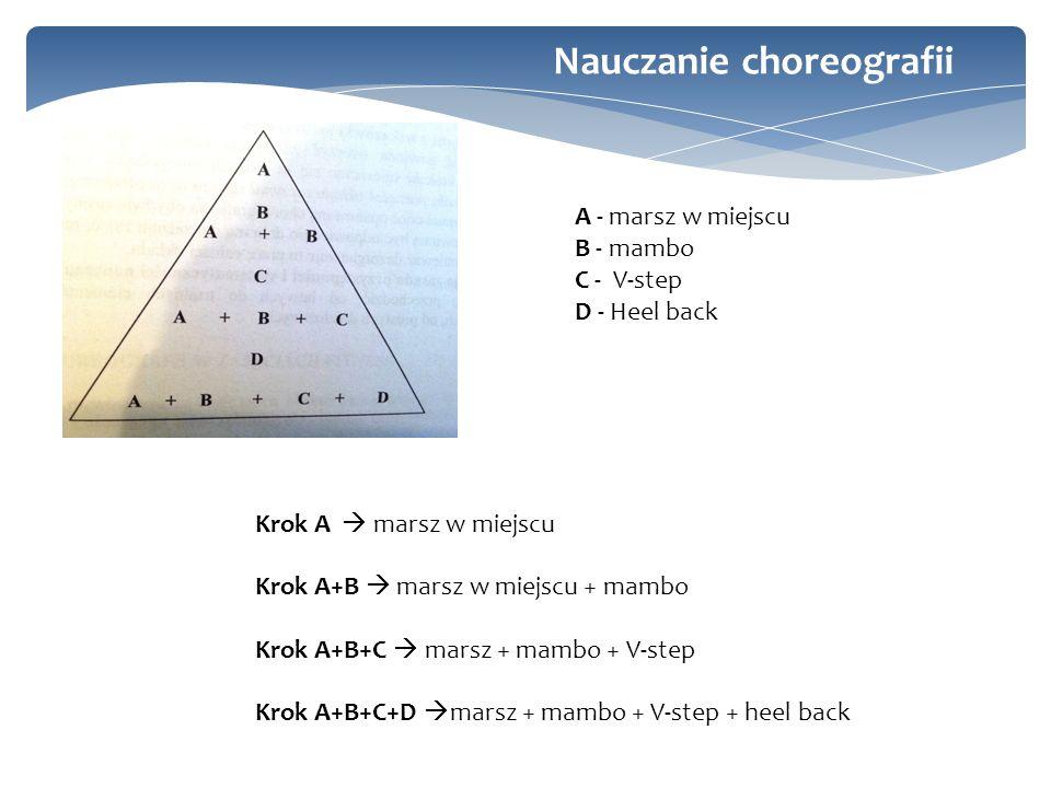 Nauczanie choreografii
