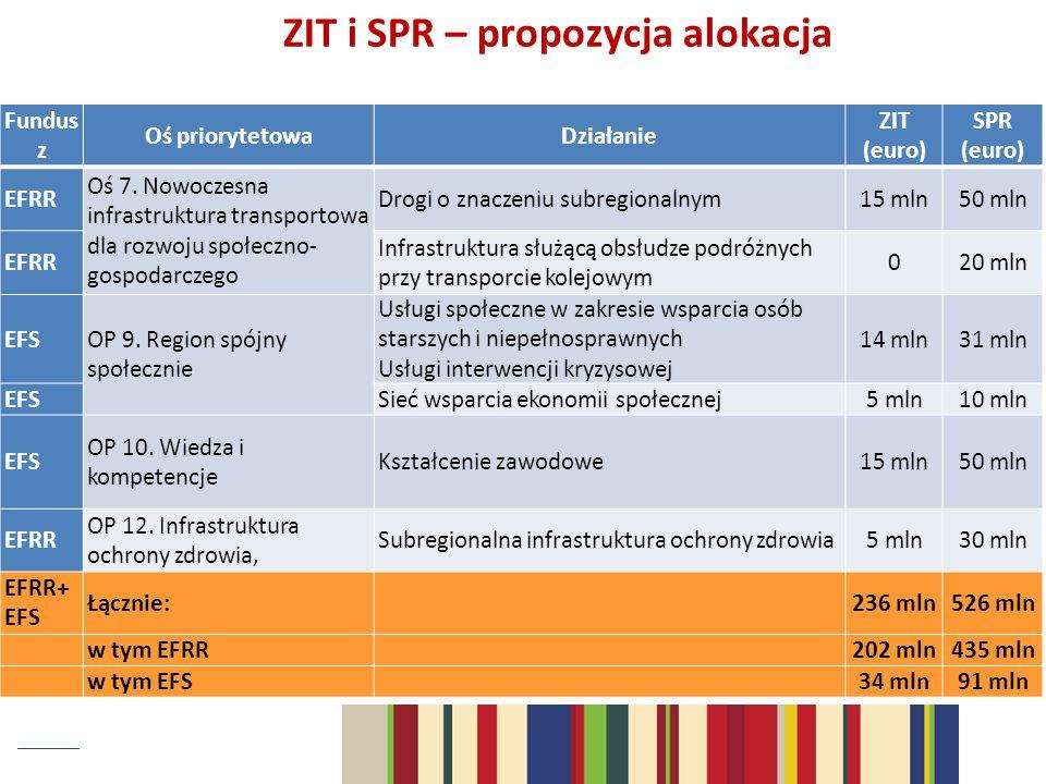 ZIT i SPR – propozycja alokacja