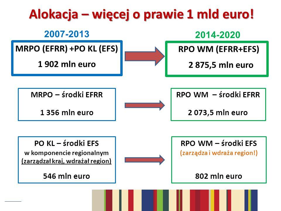 Alokacja – więcej o prawie 1 mld euro!
