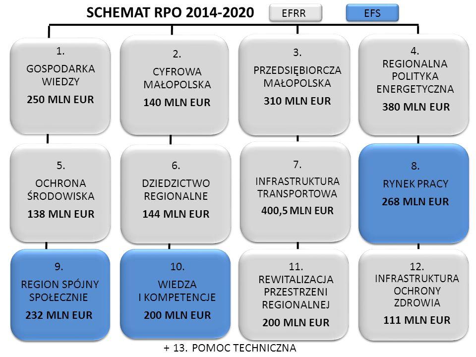 SCHEMAT RPO 2014-2020 EFRR EFS 1. GOSPODARKA WIEDZY 250 MLN EUR 2.