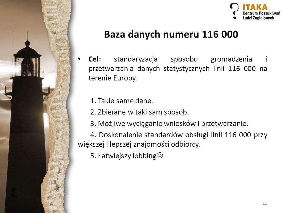 Baza danych numeru 116 000 Cel: standaryzacja sposobu gromadzenia i przetwarzania danych statystycznych linii 116 000 na terenie Europy.