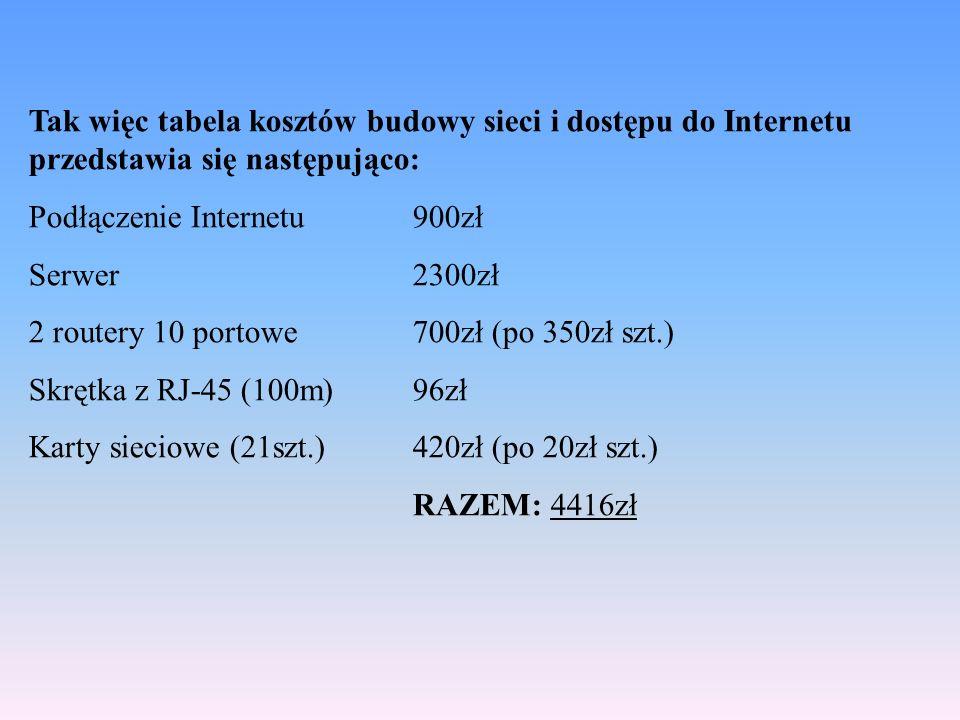 Tak więc tabela kosztów budowy sieci i dostępu do Internetu przedstawia się następująco: