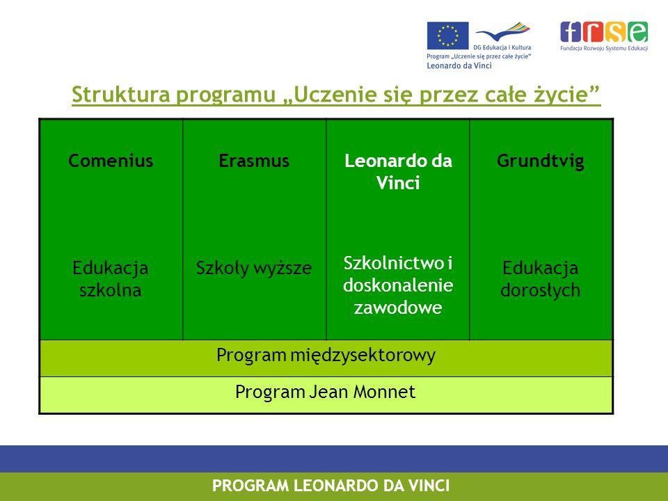 """Struktura programu """"Uczenie się przez całe życie"""