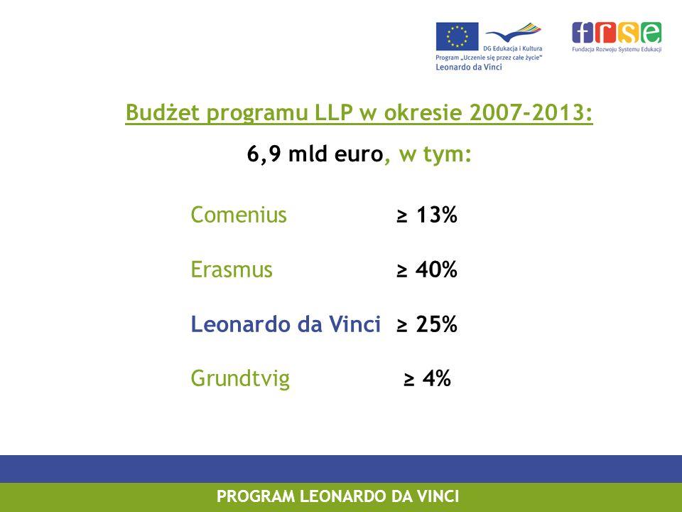 Budżet programu LLP w okresie 2007-2013: PROGRAM LEONARDO DA VINCI