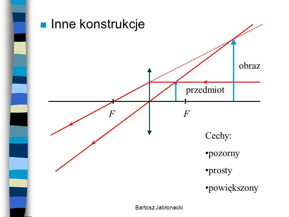 Inne konstrukcje obraz przedmiot F Cechy: pozorny prosty powiększony