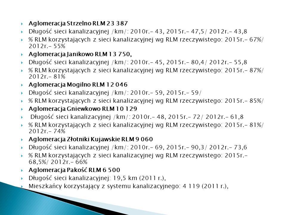 Aglomeracja Strzelno RLM 23 387