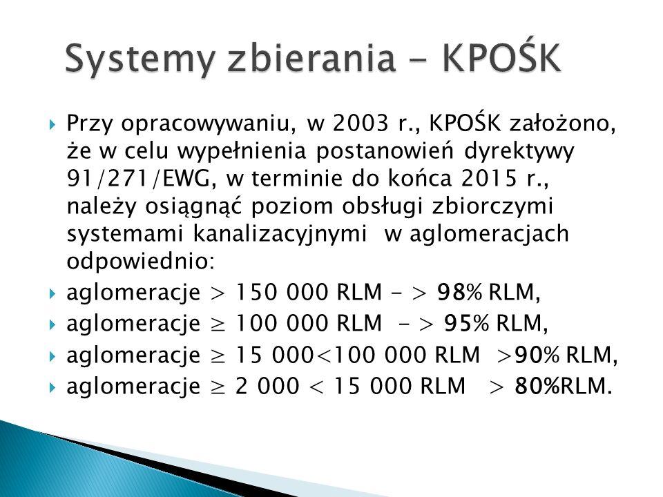 Systemy zbierania - KPOŚK