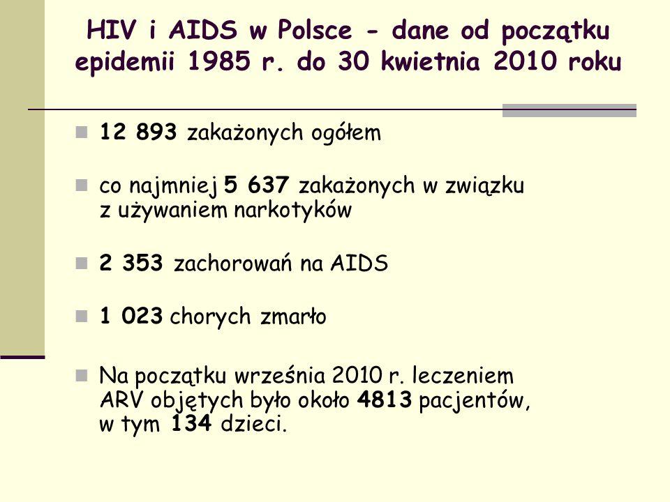 HIV i AIDS w Polsce - dane od początku epidemii 1985 r