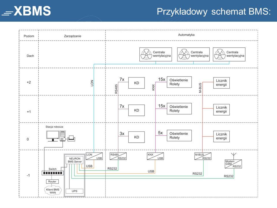 Przykładowy schemat BMS: