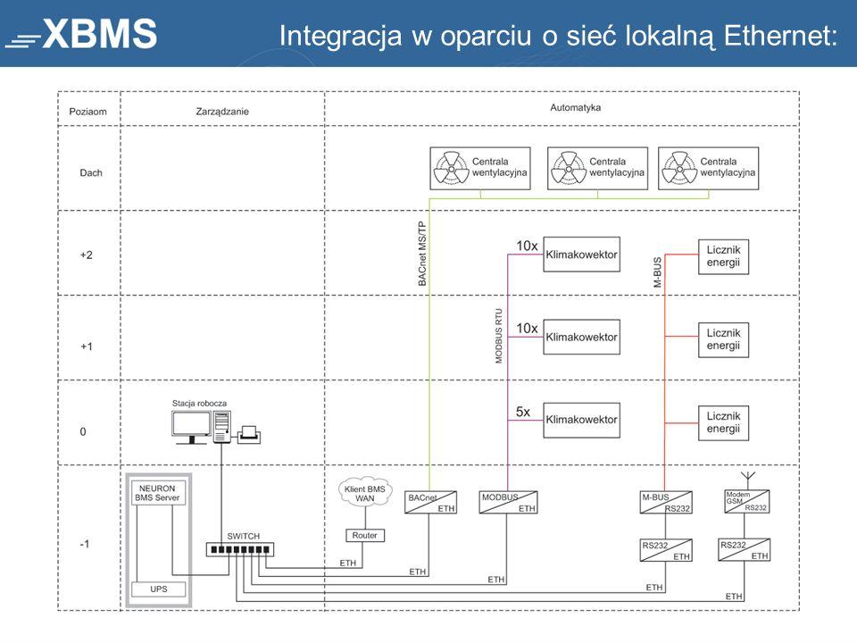 Integracja w oparciu o sieć lokalną Ethernet: