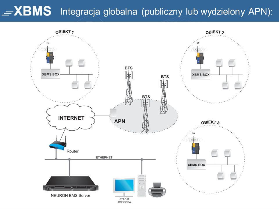 Integracja globalna (publiczny lub wydzielony APN):