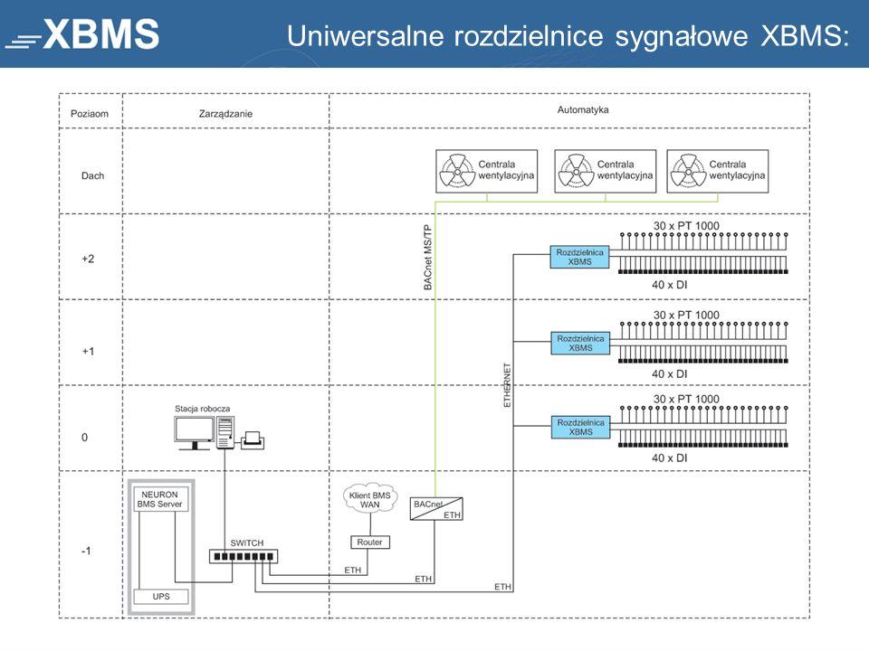 Uniwersalne rozdzielnice sygnałowe XBMS: