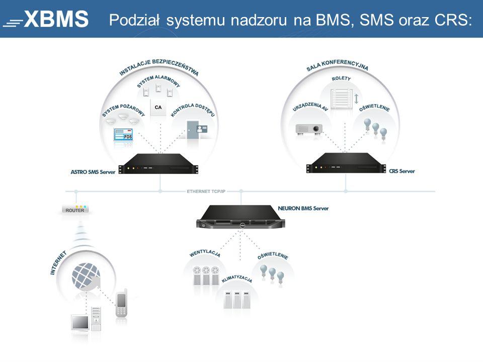 Podział systemu nadzoru na BMS, SMS oraz CRS: