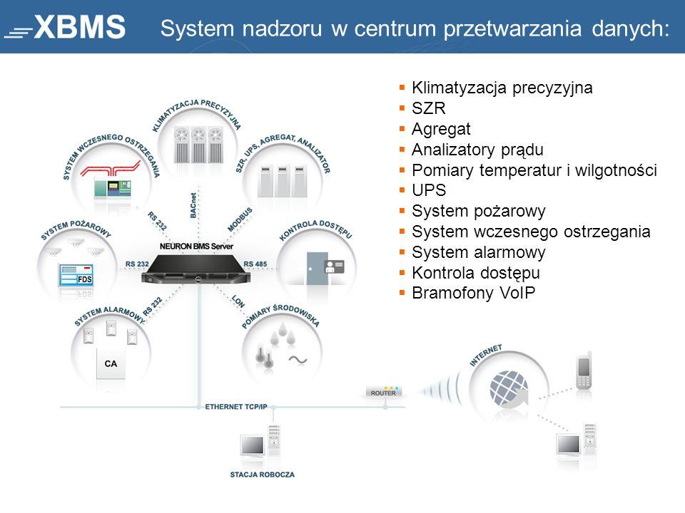System nadzoru w centrum przetwarzania danych: