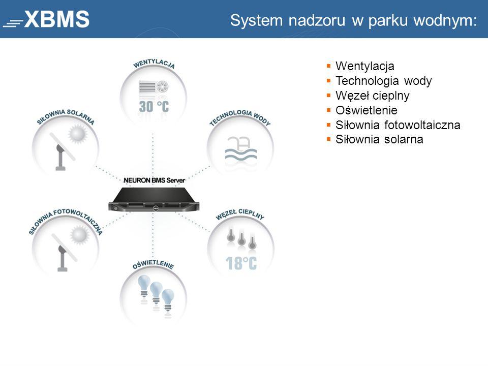 System nadzoru w parku wodnym: