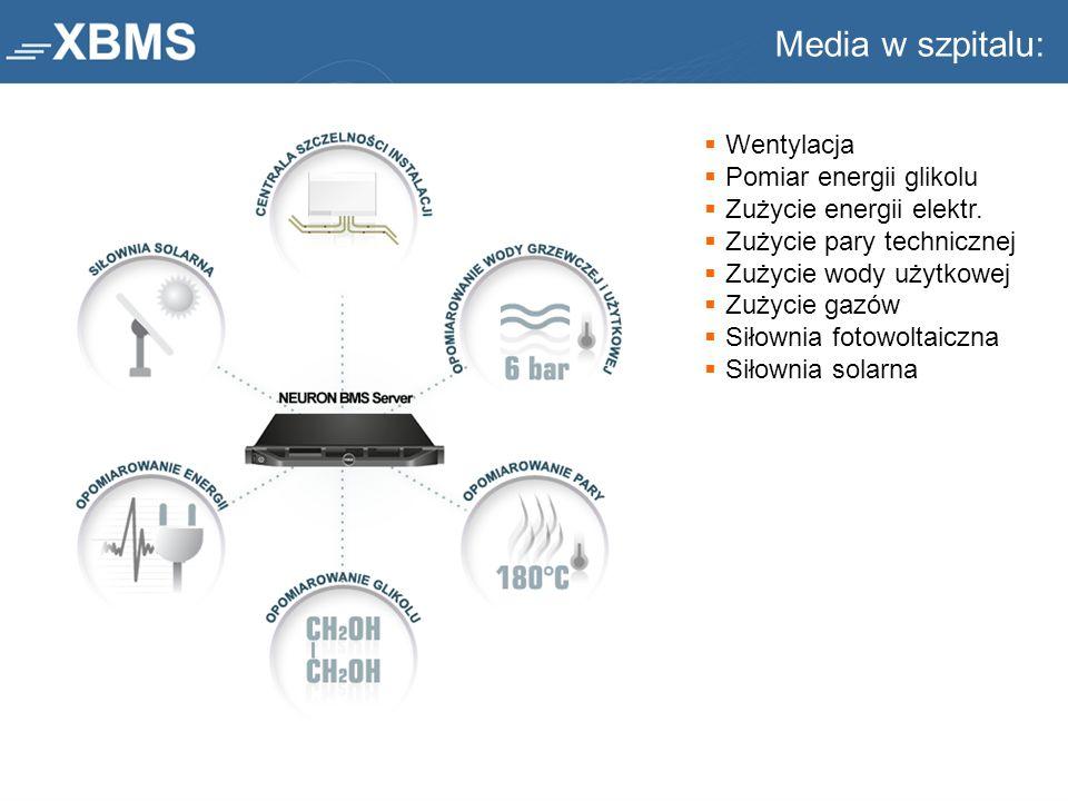 Media w szpitalu: Wentylacja Pomiar energii glikolu
