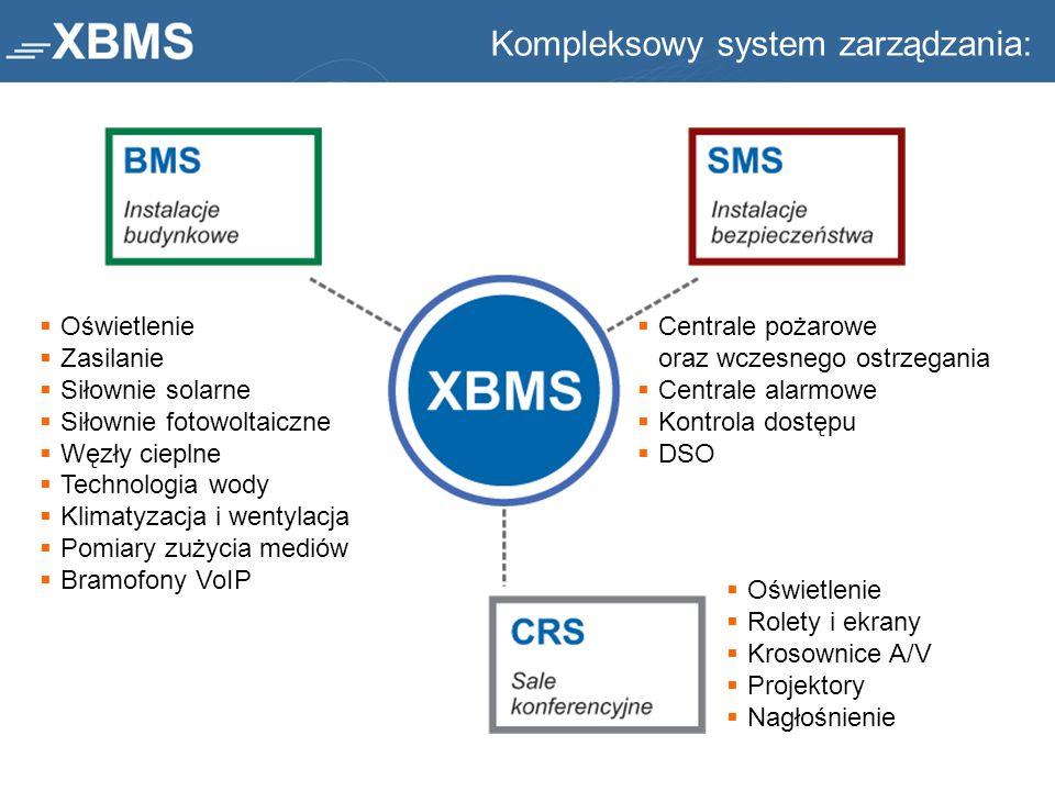 Kompleksowy system zarządzania:
