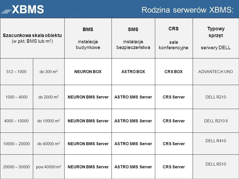Rodzina serwerów XBMS: