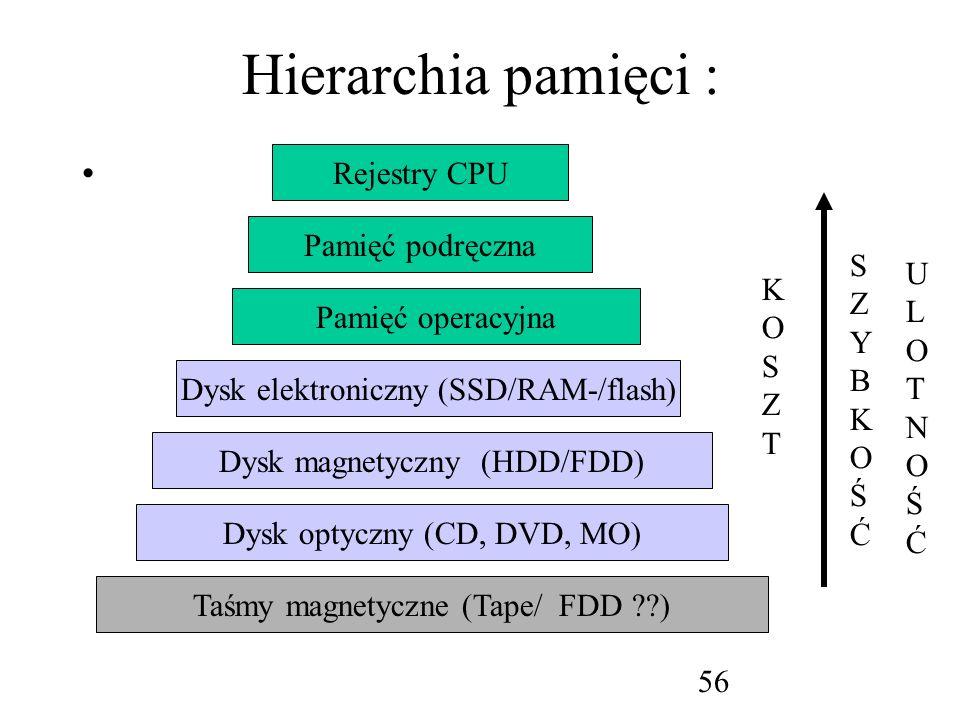 Hierarchia pamięci : Rejestry CPU Pamięć podręczna S Z Y B K O Ś Ć