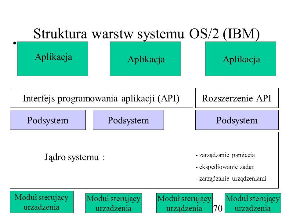 Struktura warstw systemu OS/2 (IBM)