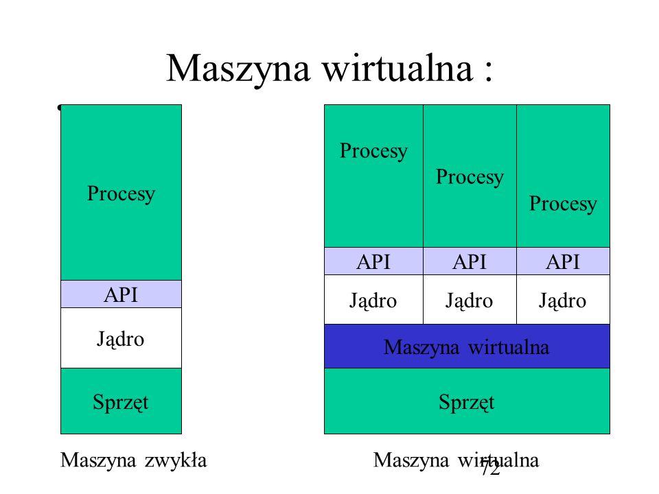 Maszyna wirtualna : Procesy Procesy Procesy Procesy API API API Jądro