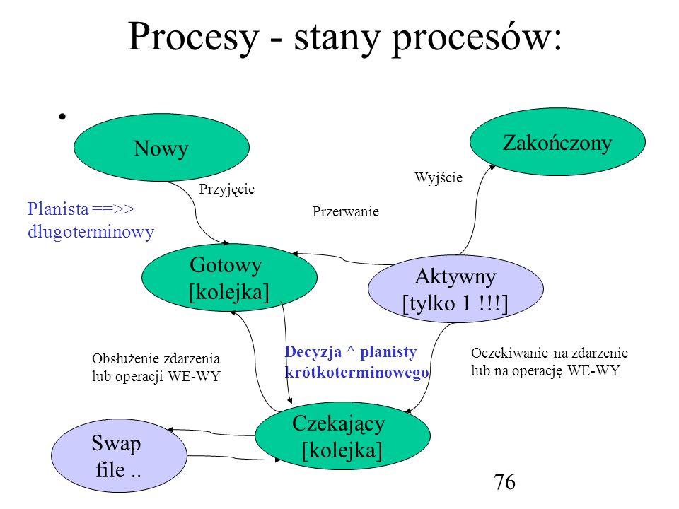 Procesy - stany procesów: