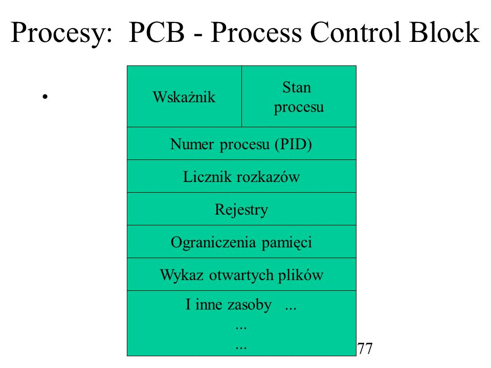 Procesy: PCB - Process Control Block