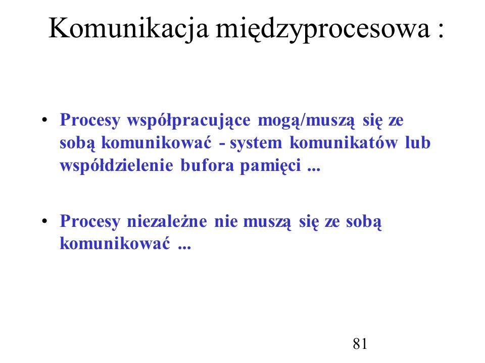Komunikacja międzyprocesowa :