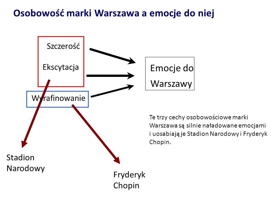 Osobowość marki Warszawa a emocje do niej