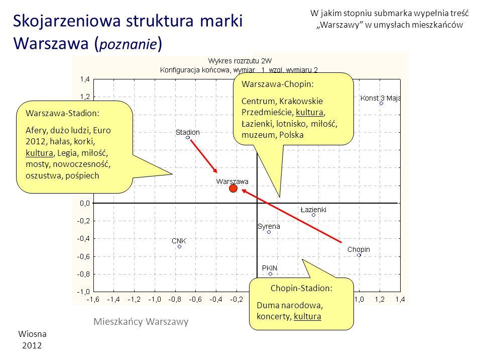 Skojarzeniowa struktura marki Warszawa (poznanie)