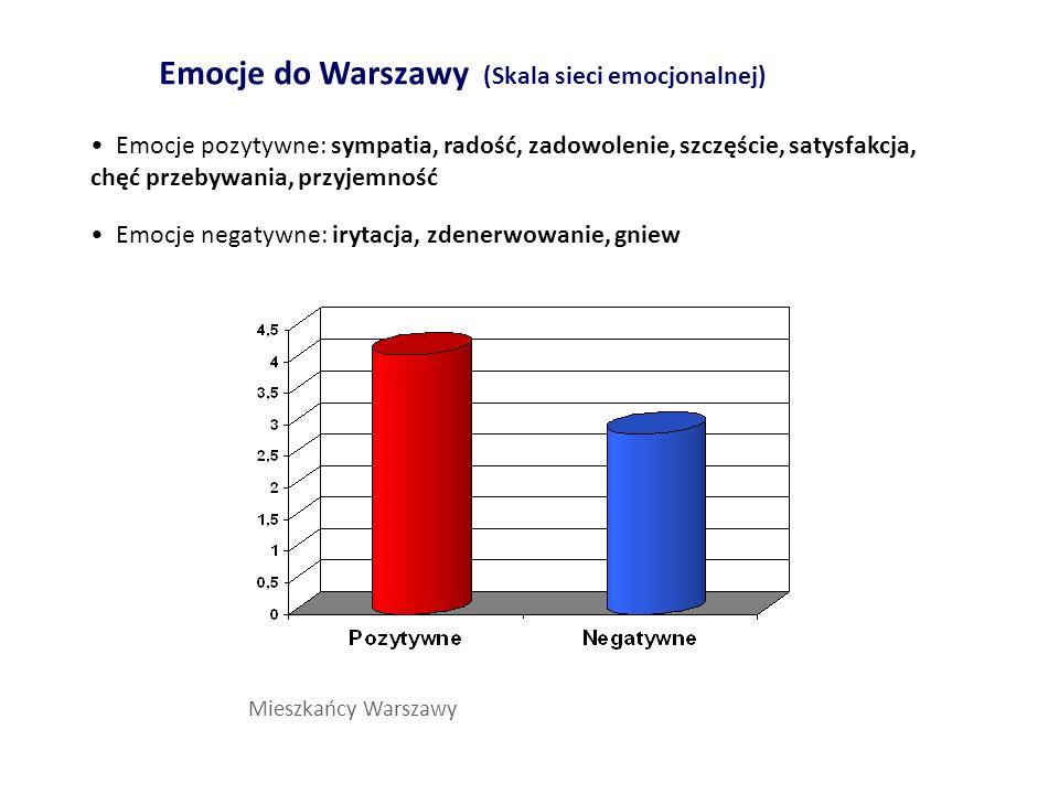 Emocje do Warszawy (Skala sieci emocjonalnej)