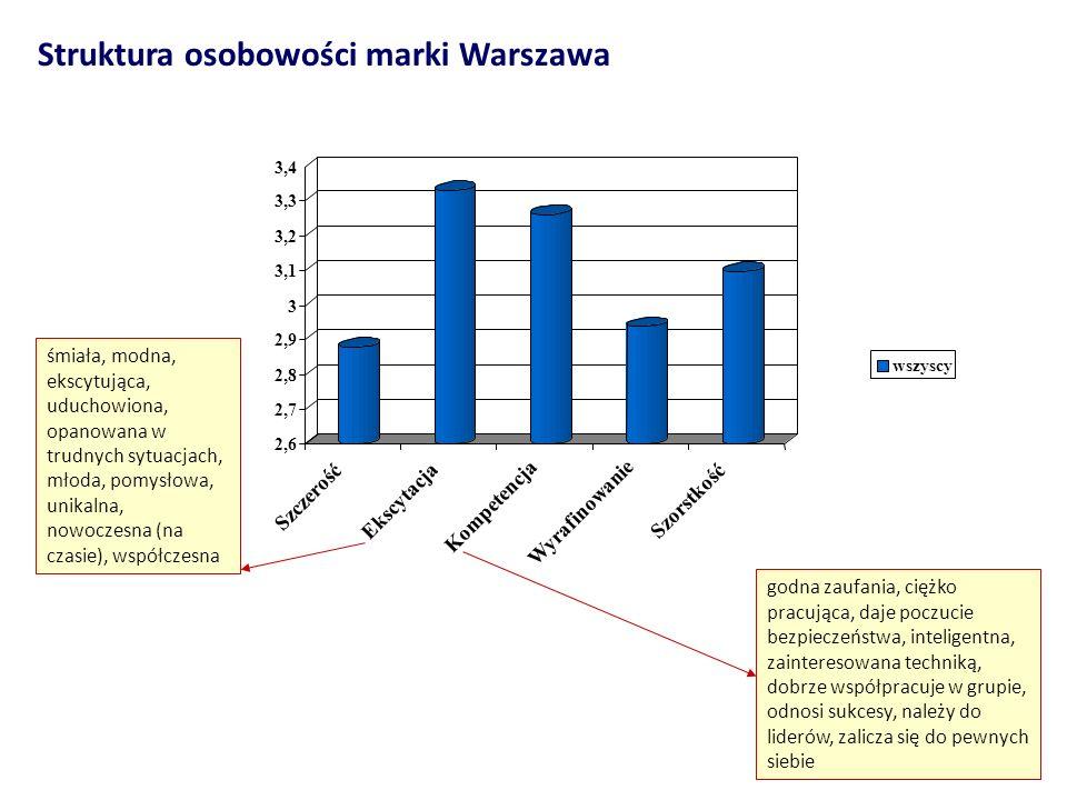 Struktura osobowości marki Warszawa